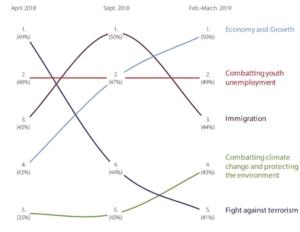Los principales temas de interés para los europeos entre abril de 2018 y marzo de 2019 / Eurobarómetro