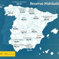 La reserva hidráulica cae al 59,3% de su capacidad