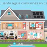 ¿Cuánta agua consumes en casa?
