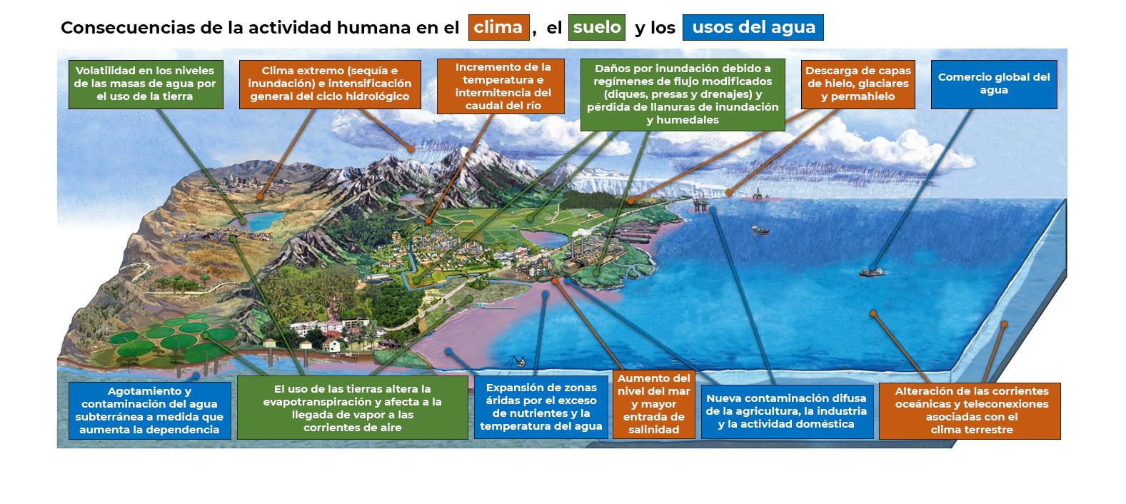 Consecuencias de la actividad humana en el clima, el suelo y los usos del agua