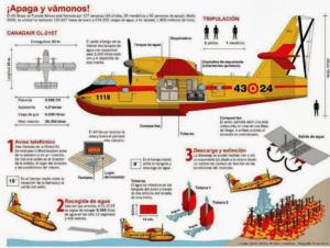 El CL-215T recoge 6.000 litros de agua en doce segundos