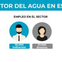 Radiografía del empleo en el sector del agua