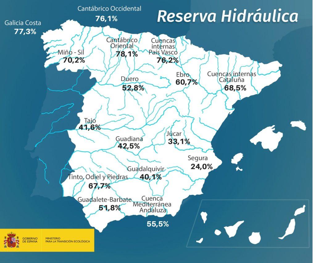 reserva hidraulica