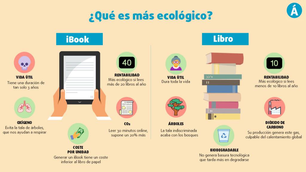 Infografía libro ebook