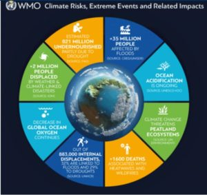 Informe Anual sobre el estado del Clima