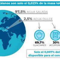¿Cuánta agua hay en el mundo?