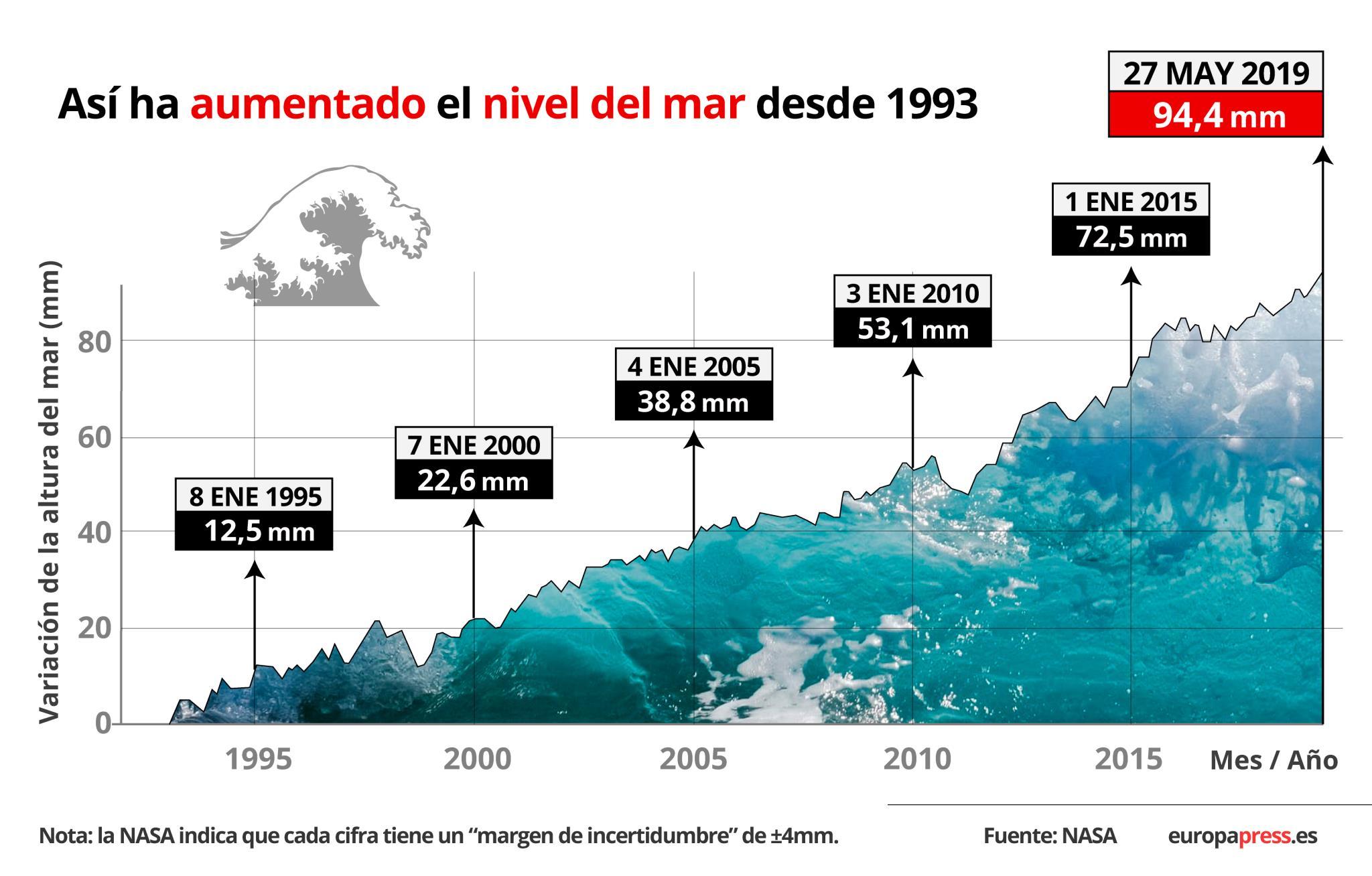 Aumento nivel del mar