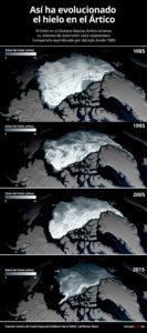 Evolución deshielo Ártico