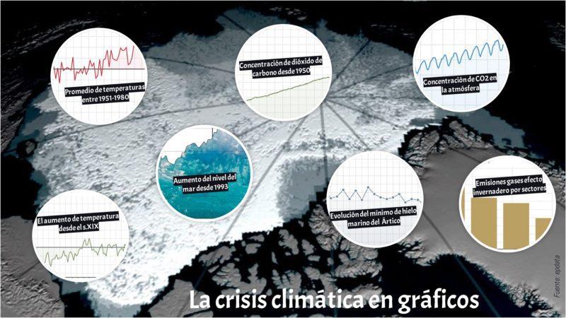 La crisis climática en gráficos