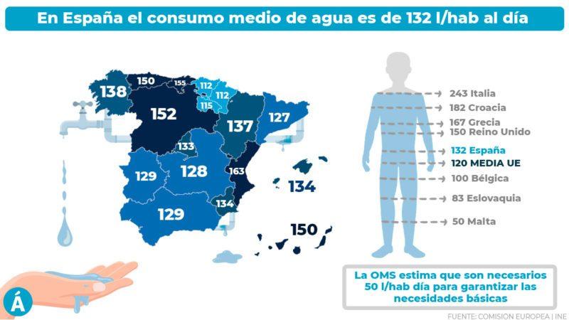 ¿Cuánta agua se consume en España?
