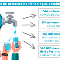 ¿Cuántas personas no cuentan con agua potable?