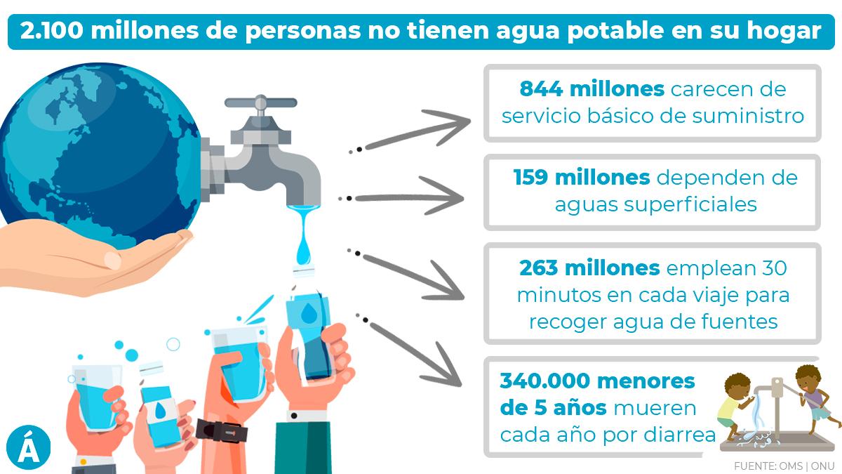 infografía, agua potable, mundo