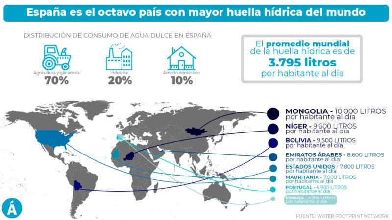 ¿Cuál es la huella hídrica de España?