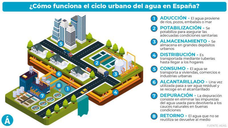 ¿Cómo funciona el ciclo urbano de agua en España?