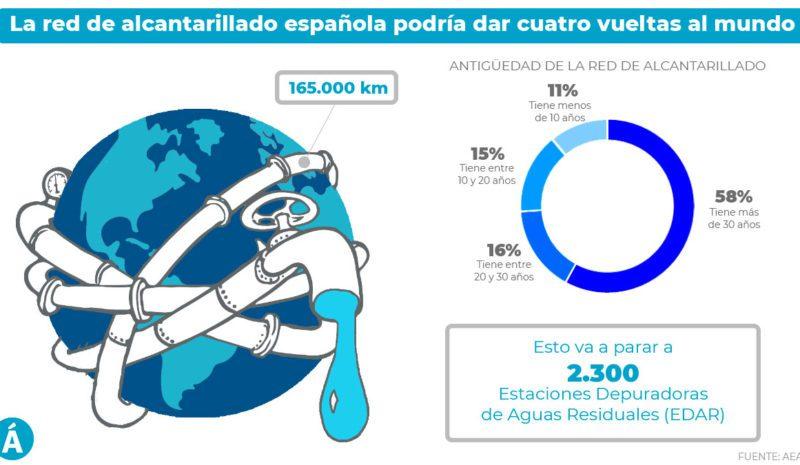 La red de alcantarillado de agua en España