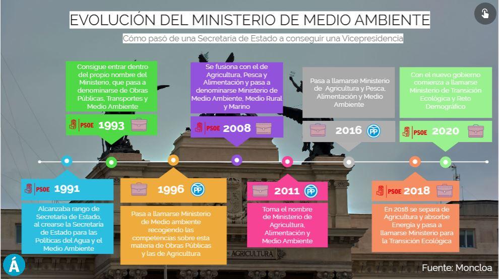 La evolución del Ministerio de Medio Ambiente