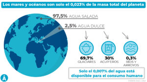 agua, potable, mundo, Tierra