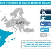 ¿Cuánta agua se reutiliza en España?