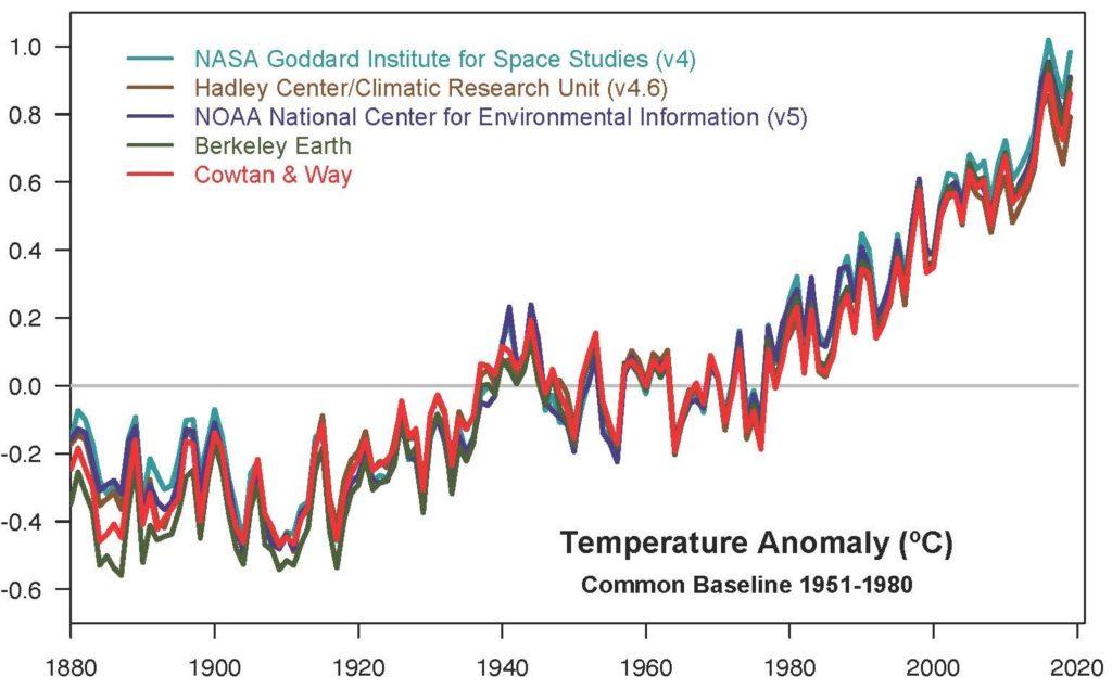 década más calida NASA y NOAA