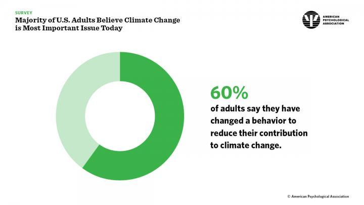 El 40% de los estadounidenses encuestados admite no haber realizado ningún cambio en su comportamiento para reducir su contribución al cambio climático | Fuente: Asociación Americana de Psicología.