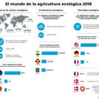 El mundo de la agricultura ecológica