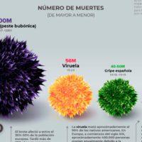 Las pandemias de la historia