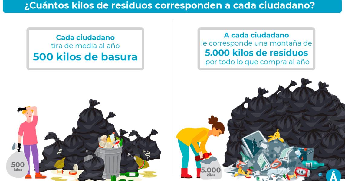 ¿Cuántos kilos de residuos corresponden a cada ciudadano?