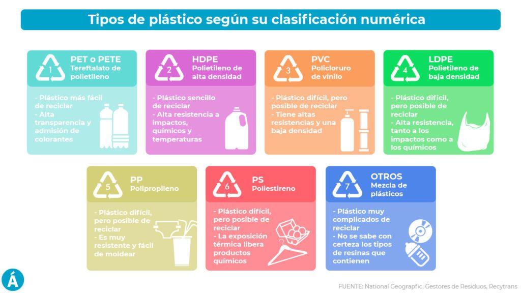 tipos de plásticos según su clasificación numérica