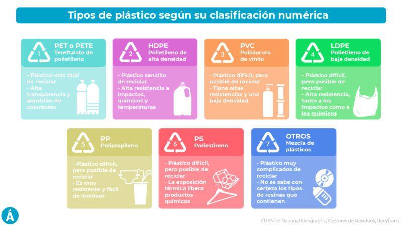 Todo lo que siempre quisiste saber sobre los plásticos