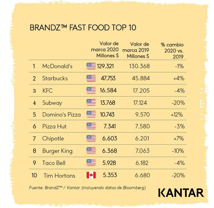 Infografía del valor de las marcas de 'fast food' en 2020.   Crédito: KANTAR