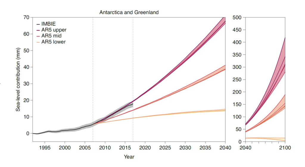 Gráfico elaborado por el equipo de IMBIE que muestra en negro la contribución real de la Antártida y Groenlandia al aumento del nivel del mar en comparación con las previsiones elaboradas por el IPCC en su quinto Assesment Report de 2014 (AR5). | Crédito: IMBIE