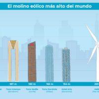 El mayor molino eólico, más alto que cualquier edificio español
