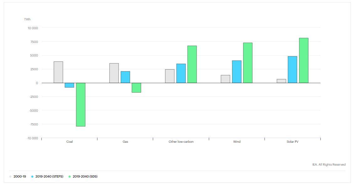 Previsiones de variaciones de la demanda mundial de la energía por fuentes, según el informe Word Energy Outlook 2020 de la Agencia Internacional de la Energía. En verde, etiquetado como STEPS, aparece lo que ocurriría con las políticas actuales. En azul, señalado como SDS, lo que pasaría si se implementaran políticas acordes a lo señalado en el Acuerdo de París de 2015 sobre cambio climático. En gris aparece la tendencia previa al coronavirus.   Fuente: Agencia Internacional de la Energía