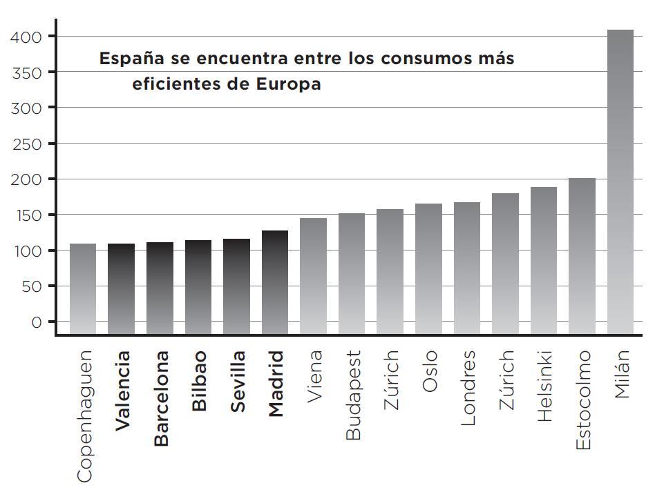 Consumo doméstico de agua en ciudades europeas. Datos 2012. Litros por habitante y día. | Fuente: IWA 2014.