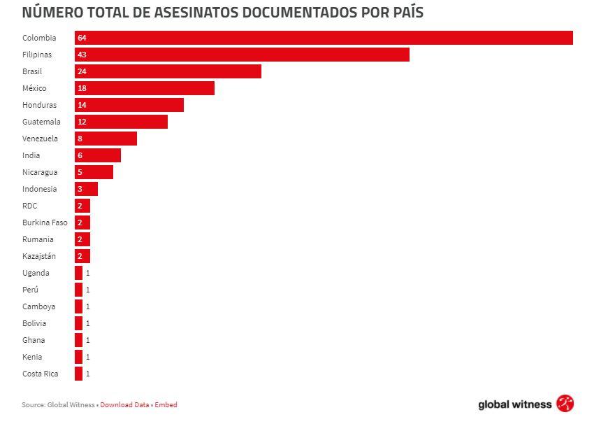 Personas asesinadas en 2019 según Global Witness.