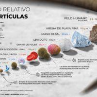 El tamaño relativo de las partículas
