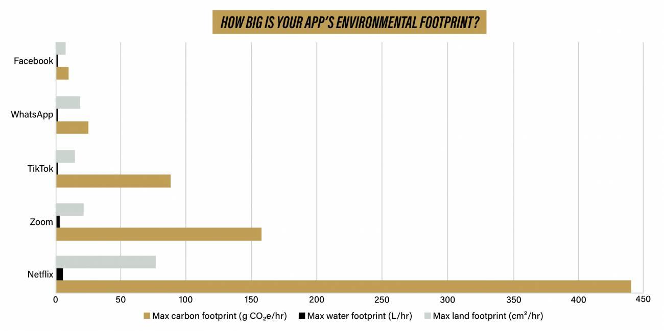 Un nuevo estudio estima las huellas aproximadas de carbono, agua y tierra asociadas con cada hora de datos consumidos en aplicaciones de internet. | Purdue University/Kayla Wiles