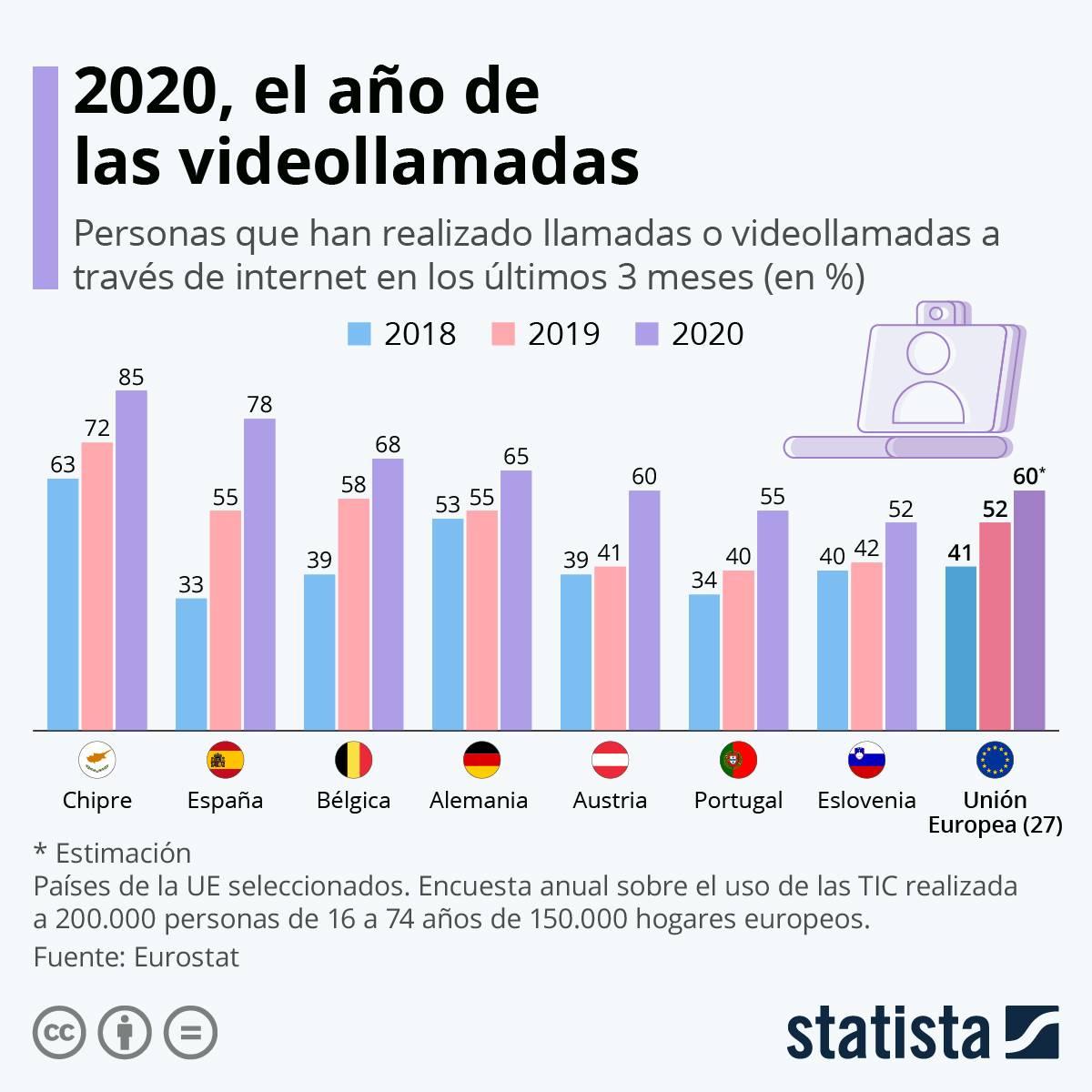 2020, el año de las videollamadas. | Statista