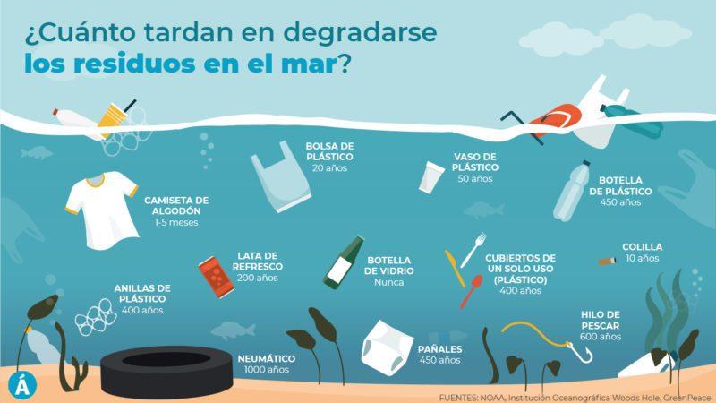 ¿Cuánto tardan en degradarse los residuos en el mar?