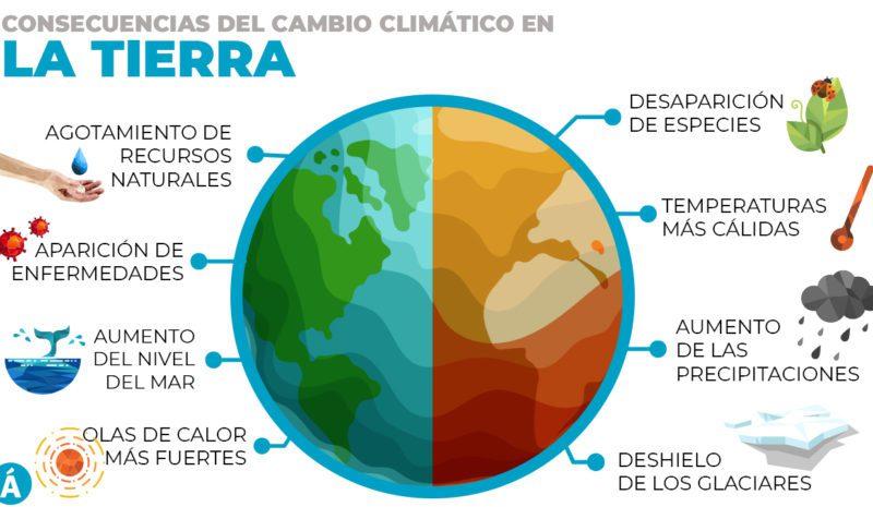 El cambio climático y la tierra