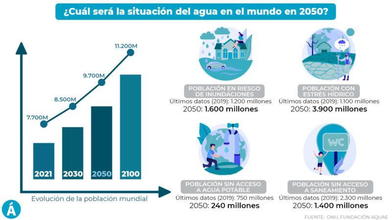 ¿Cuál será la situación del agua en el mundo en 2050?