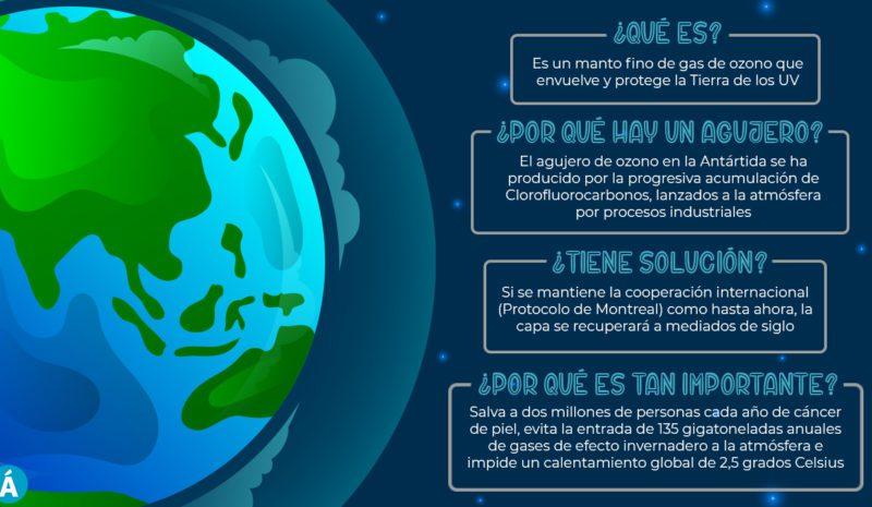 ¿Qué es la capa de ozono y por qué es tan importante?