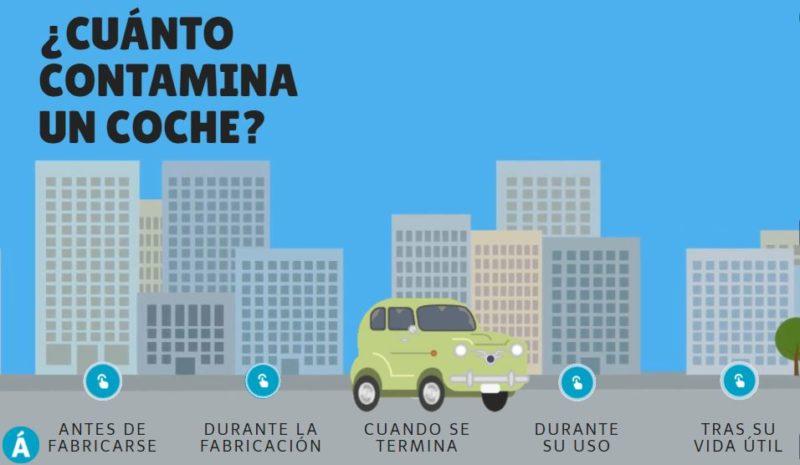 ¿Cuánto contamina un coche?